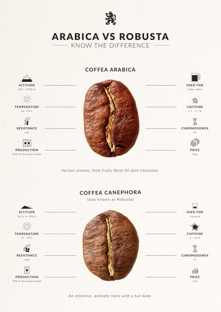 Arabica_Vs_Robusta_Infographic_Final_V2_EN